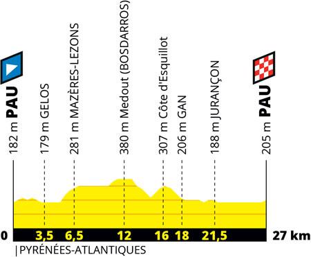 Le profil de la 13ème étape du Tour de France 2019 : Pau > Pau