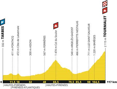 Le profil de la 14ème étape du Tour de France 2019 : Tarbes > col du Tourmalet