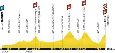 Le profil de la 15ème étape du Tour de France 2019 : Limoux > Foix / Prat d'Albis