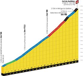 Le profil de la 18ème étape du Tour de France 2019 : Embrun > Valloire