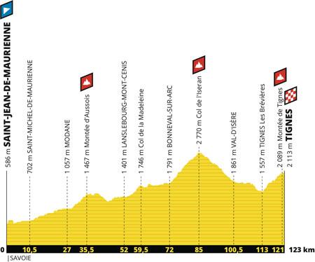 Le profil de la 19ème étape du Tour de France 2019 : Saint-Jean-de-Maurienne > Tignes