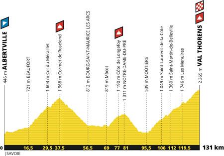 Le profil de la 20ème étape du Tour de France 2019 : Albertville > Val Thorens
