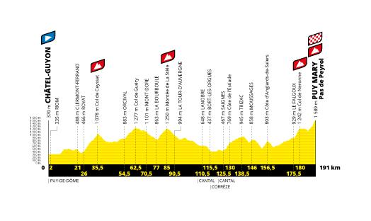 Profil étape 13 du Tour de France 2020