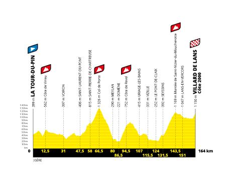 Profil étape 16 du Tour de France 2020