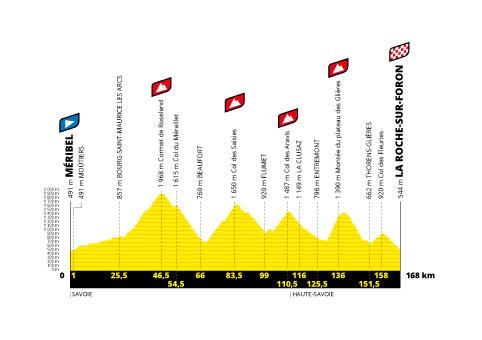 Profil étape 18 du Tour de France 2020
