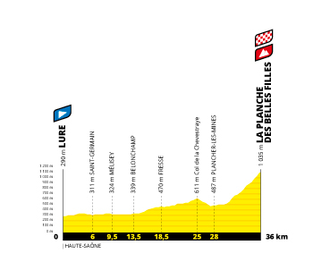 Profil étape 20 du Tour de France 2020