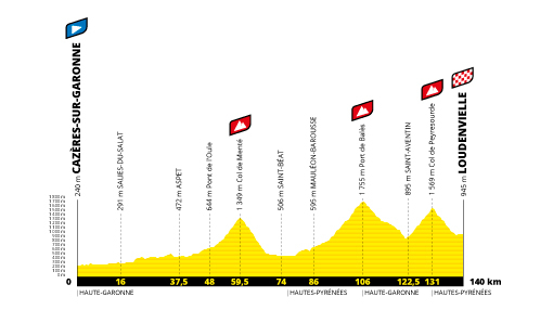Profil étape 8 du Tour de France 2020