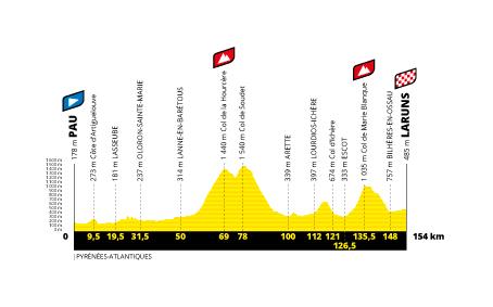 Profil étape 9 du Tour de France 2020