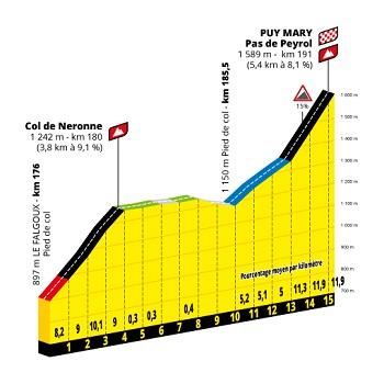 Profil Col de Neronne & Puy Mary