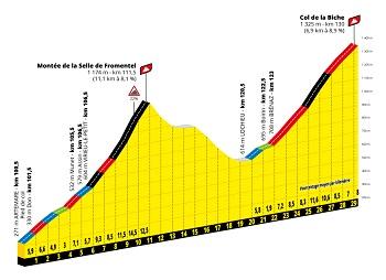Profil Montée de la Selle de Fromentel & Col de la Biche