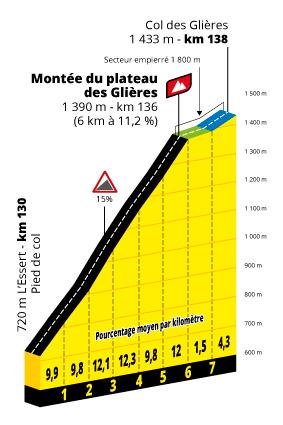 Profil Plateau des Glières