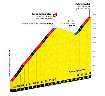 Profil Col de la Hourcère & Col de Soudet