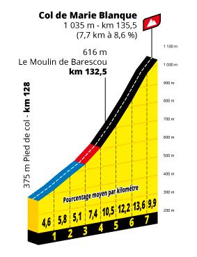 Profil Col de Marie Blanque