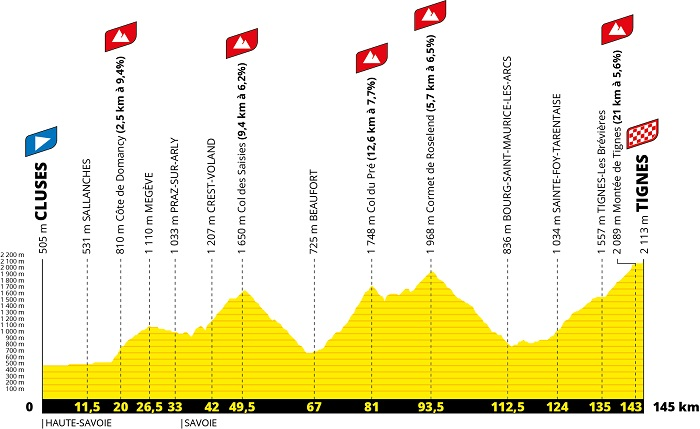 The profile of the 9th stage of the Tour de France 2021