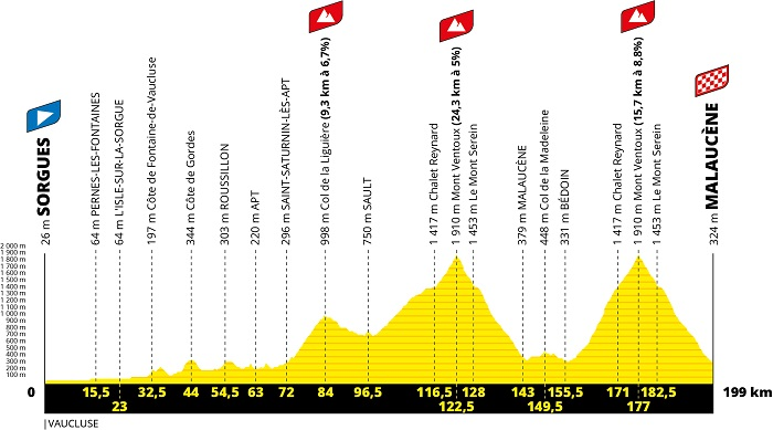 The profile of the 11th stage of the Tour de France 2021