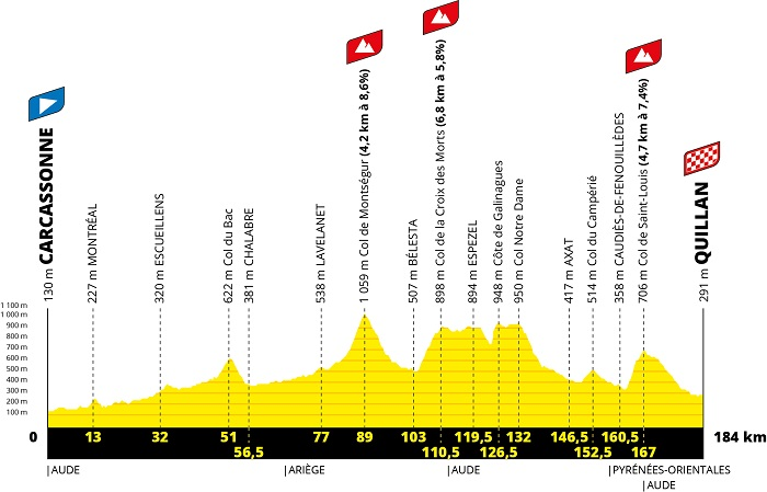 The profile of the 14th stage of the Tour de France 2021