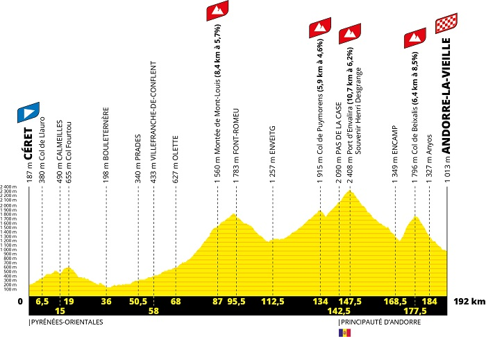The profile of the 15th stage of the Tour de France 2021