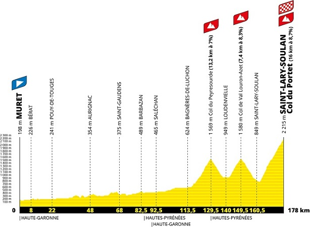 The profile of the 17th stage of the Tour de France 2021