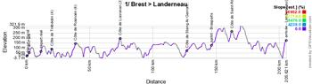 Le profil de la première étape du Tour de France 2021