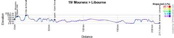 Le profil de la dix-neuvième étape du Tour de France 2021