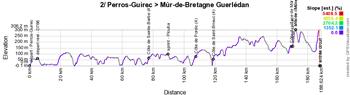 Le profil de la deuxième étape du Tour de France 2021