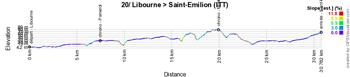 Le profil de la vingtième étape du Tour de France 2021