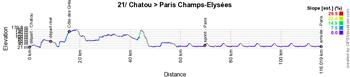 Le profil de la vingt-et-unième étape du Tour de France 2021