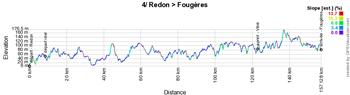 Le profil de la quatrième étape du Tour de France 2021