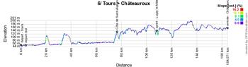 Le profil de la sixième étape du Tour de France 2021