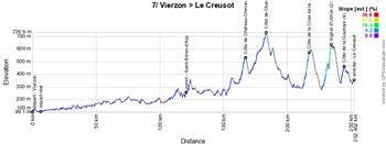 Le profil de la septième étape du Tour de France 2021