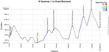 Le profil de la huitième étape du Tour de France 2021