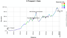 The profile of the stage Prospect > Clare du Tour Down Under 2012