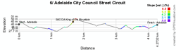 The profile of the stage Adelaide City Council Street Circuit of the Tour Down Under 2012
