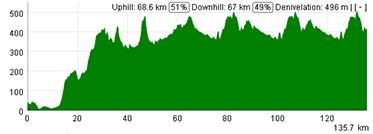 The profile of the first stage of the Tour Down Under 2013