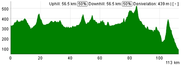 The profile of the second stage of the Tour Down Under 2013