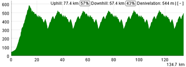 The profile of the third stage of the Tour Down Under 2013