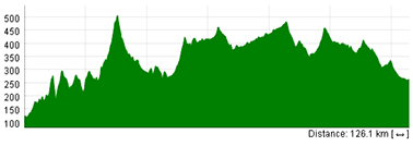 The profile of the fourth stage of the Tour Down Under 2013