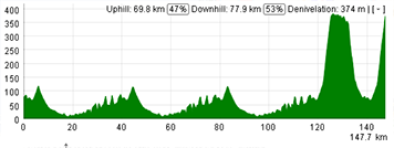 The profile of the fifth stage of the Tour Down Under 2013