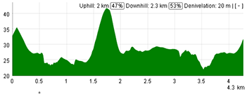 The profile of the sixth stage of the Tour Down Under 2013