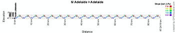 The profile of the sixth stage of the Tour Down Under 2014