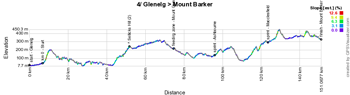 The profile of the fourth stage du Tour Down Under 2015