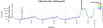The profile of the fifth stage du Tour Down Under 2015