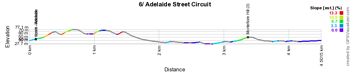 The profile of the sixth stage du Tour Down Under 2015