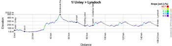 The profile of the first stage of the Tour Down Under 2017