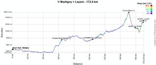 Le profil de la première étape du Tour de Romandie 2011