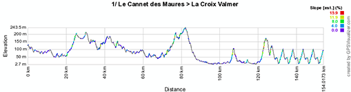 The profile of the first stage of the Tour du Haut Var-Matin 2013