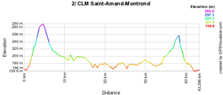 The stage profile of the second stage of the Tour du Limousin 2010