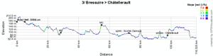 Le profil de la troisième étape du Tour Poitou-Charentes 2011
