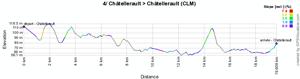 The profile of the fourth stage of the Tour Poitou-Charentes 2011