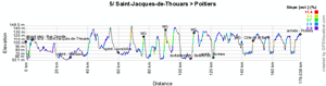 The profile of the fifth stage of the Tour Poitou-Charentes 2011